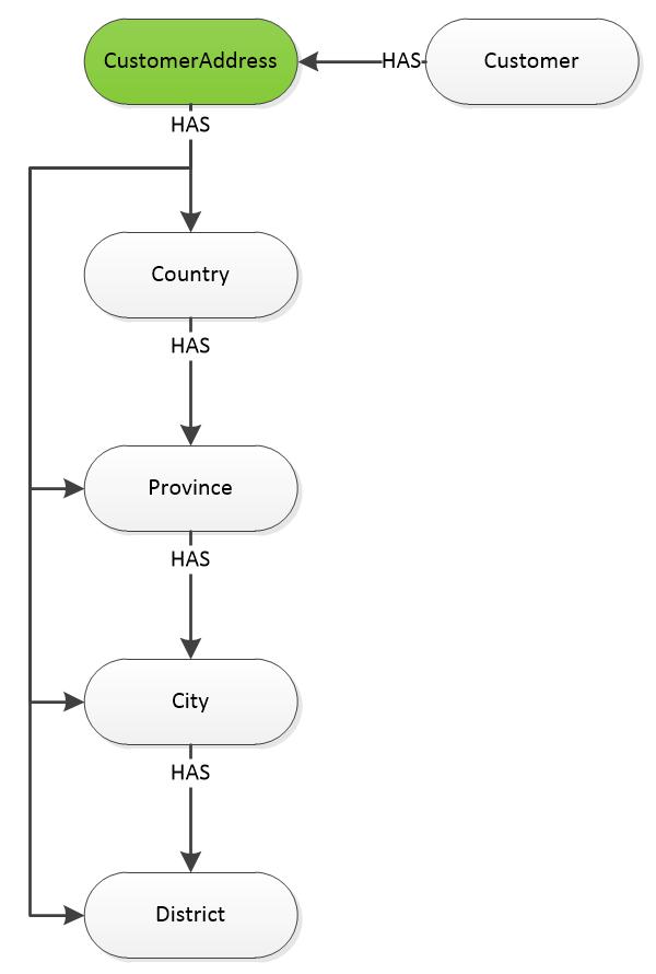 #CustomerAddress 结构图