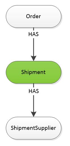 #Shipment