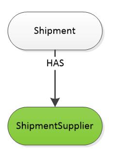 #ShipmentSupplier