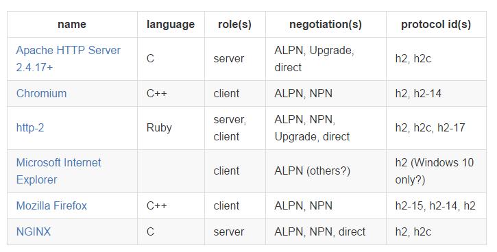 HTTP/2支持情况